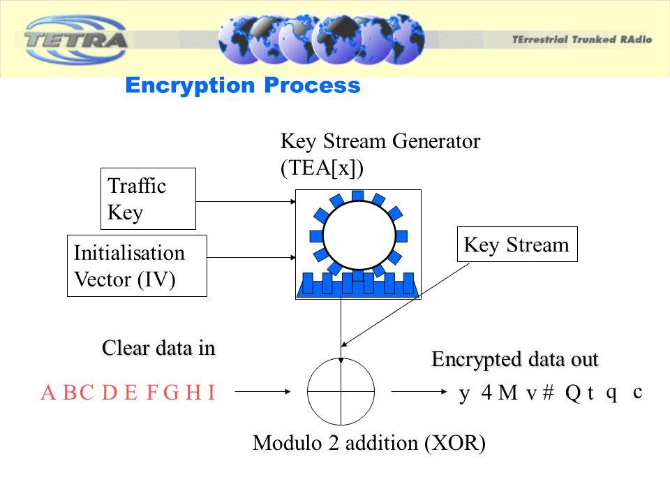 Key Stream Generator (TEA[x])